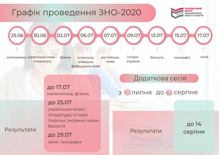 Альбом: Графік проведення ЗНО 2020